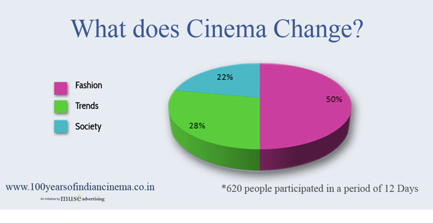 Can Cinema Become a tool for social change